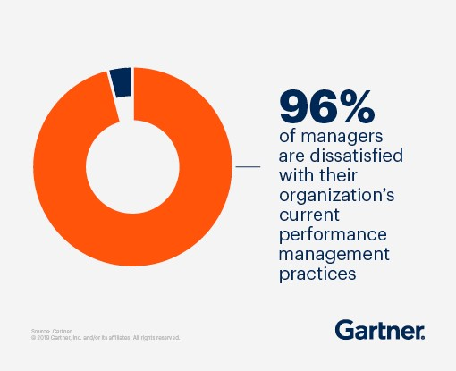 96% of amangers are dissatisfied with their organization's current performance management practices