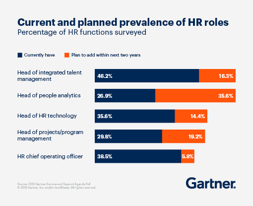 Current and planned prevalence of HR roles. 46.2% currently have a head of integrated talent management ans 16.3% plan to add within the next two years. 26.9% hae a head of people analytics, and 35.6% plan to add within two years. 35.6% have a head of HR technology and 14.4% plan to add in two years. 29.8% have a head of projects/program management and 19.2% plan to add one. 38.5% have a HR chief operating officer and 5.8% plan to add one.
