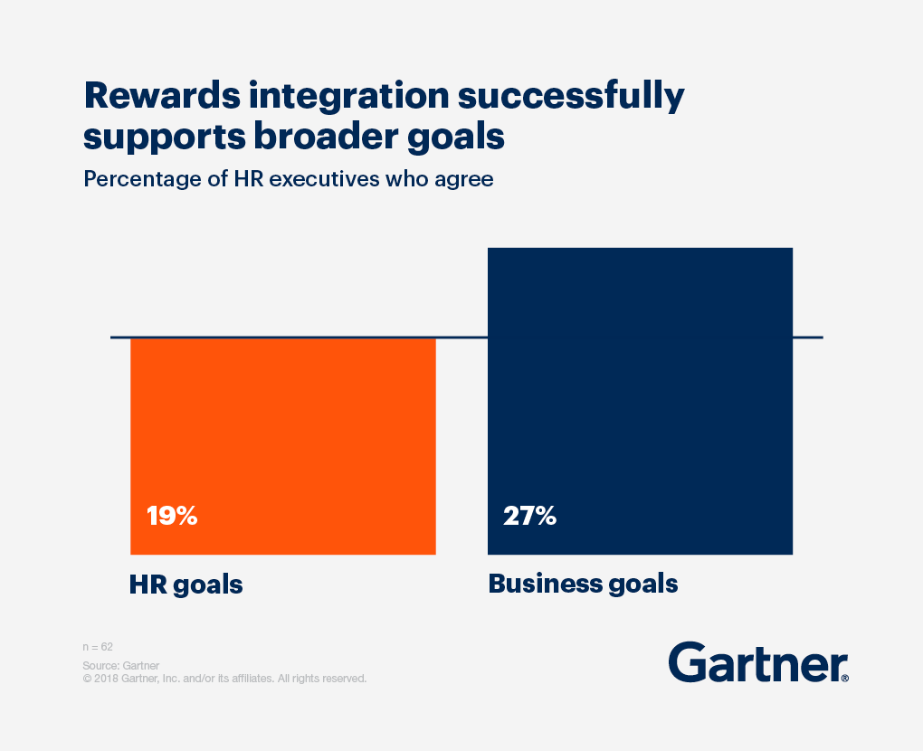 Rewards integration successfully supports broader goals. 19% HR executives agree about HR goals, and 27% HR executives agree about business goals.