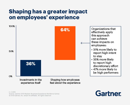 Shaping has a greater impact on employees' experience.