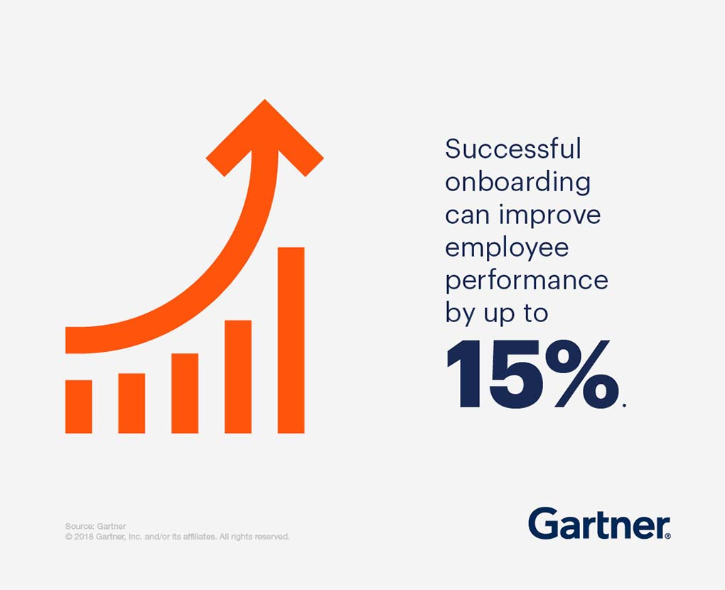 Successful onboarding can improve employee performance by up to 15%