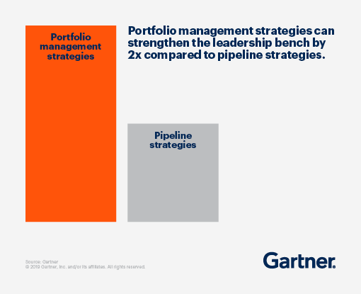 Portfolio management strategies can strengthen the leadership bench by 2x compared to pipeline strategies.