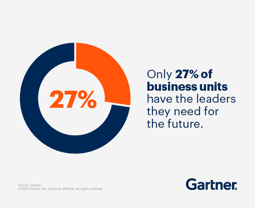 Only 27% of business units have the leaders they need for the future.