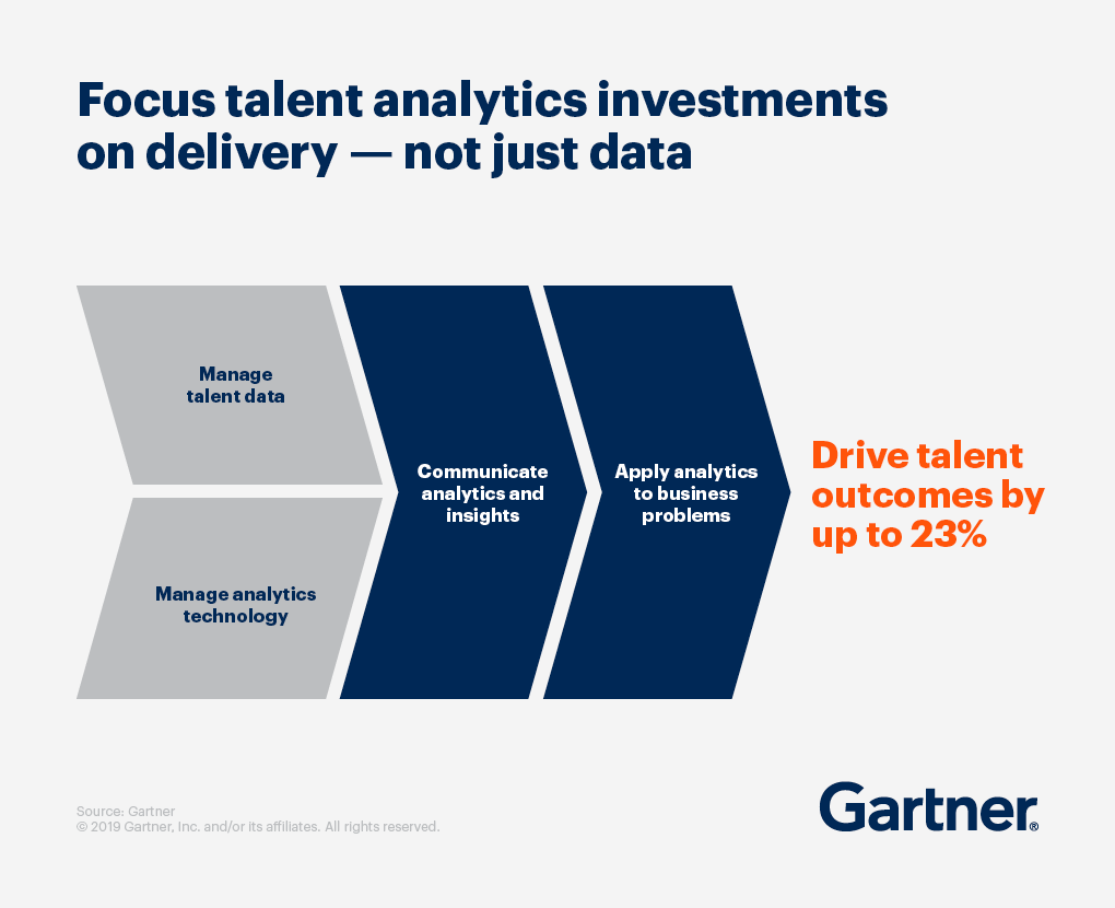 Focus talent analytics investments on delivery, not just data.