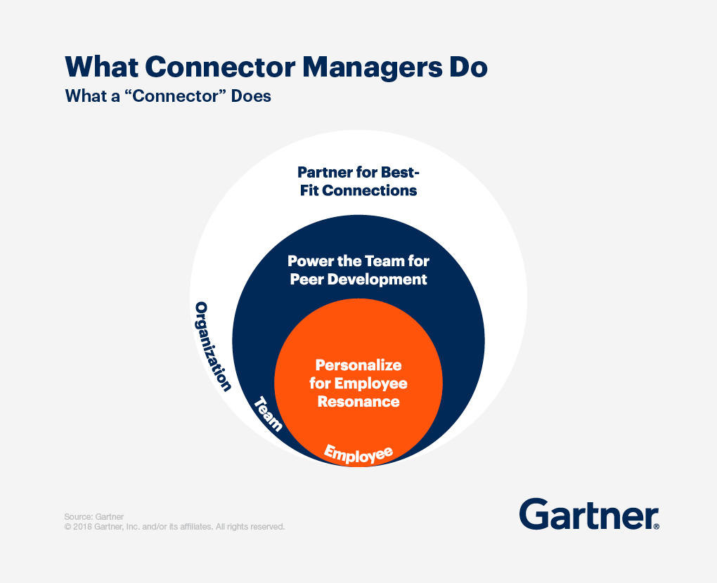 What Connector Managers Do: Partner for best-fit connections, power the team for peer development, personalize for employee resources.