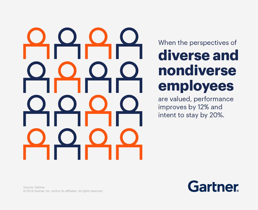 When the perspectives of diverse and nondiverse employees are valued, performance improved by 12% and intent to stay by 20%