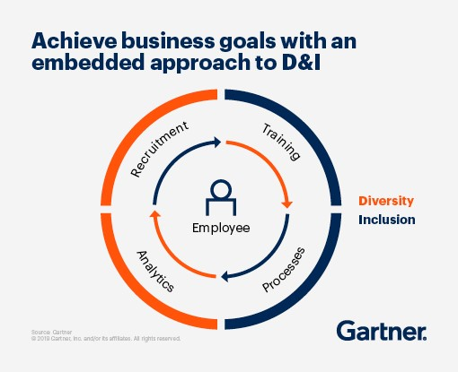 Achieve business goals with an embedded approach to Diversity and Inclusion.
