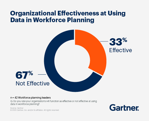 67% of users surveyed rate their organization's HR function as not effective at using data in workforce planning, while 33% rate their organization's HR function as effective.