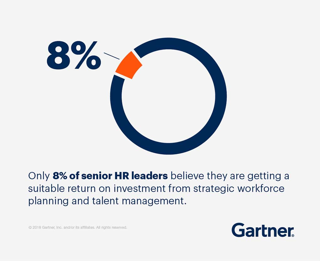 Only 8% of senior HR leaders believe they are getting a suitable return on investment from strategic workforce planning and talent management.