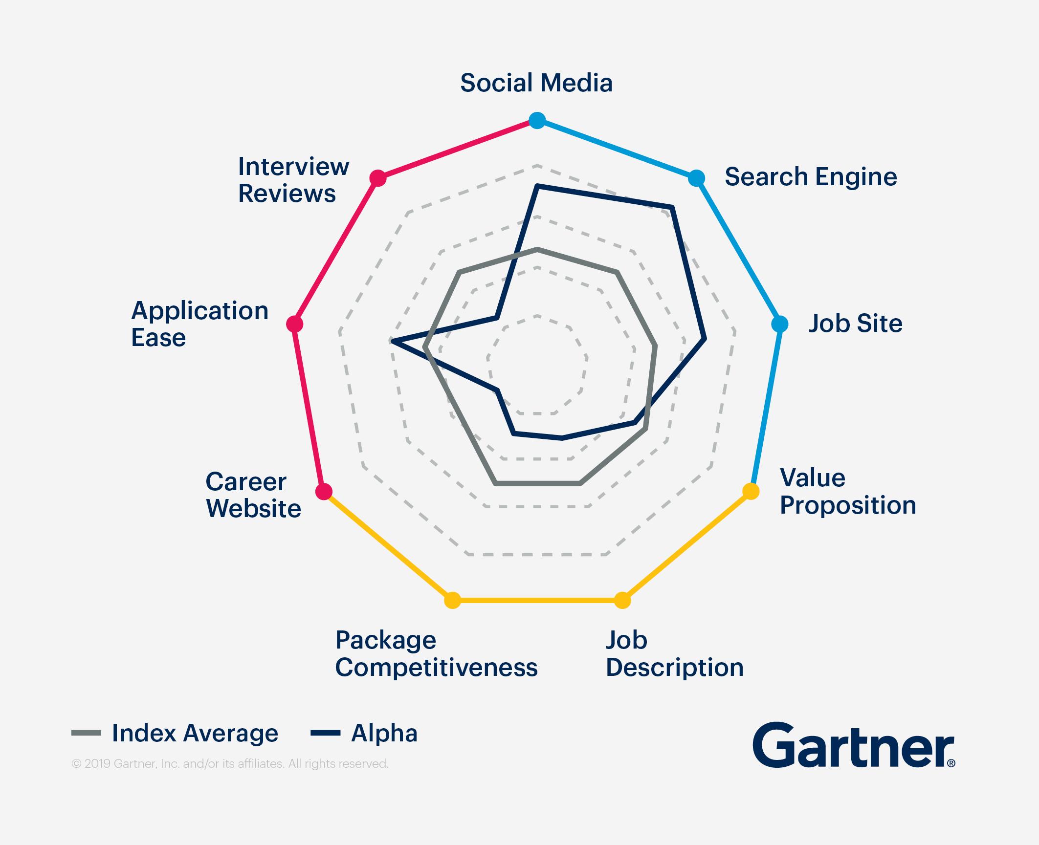 Visual representation of the TalentIQ index