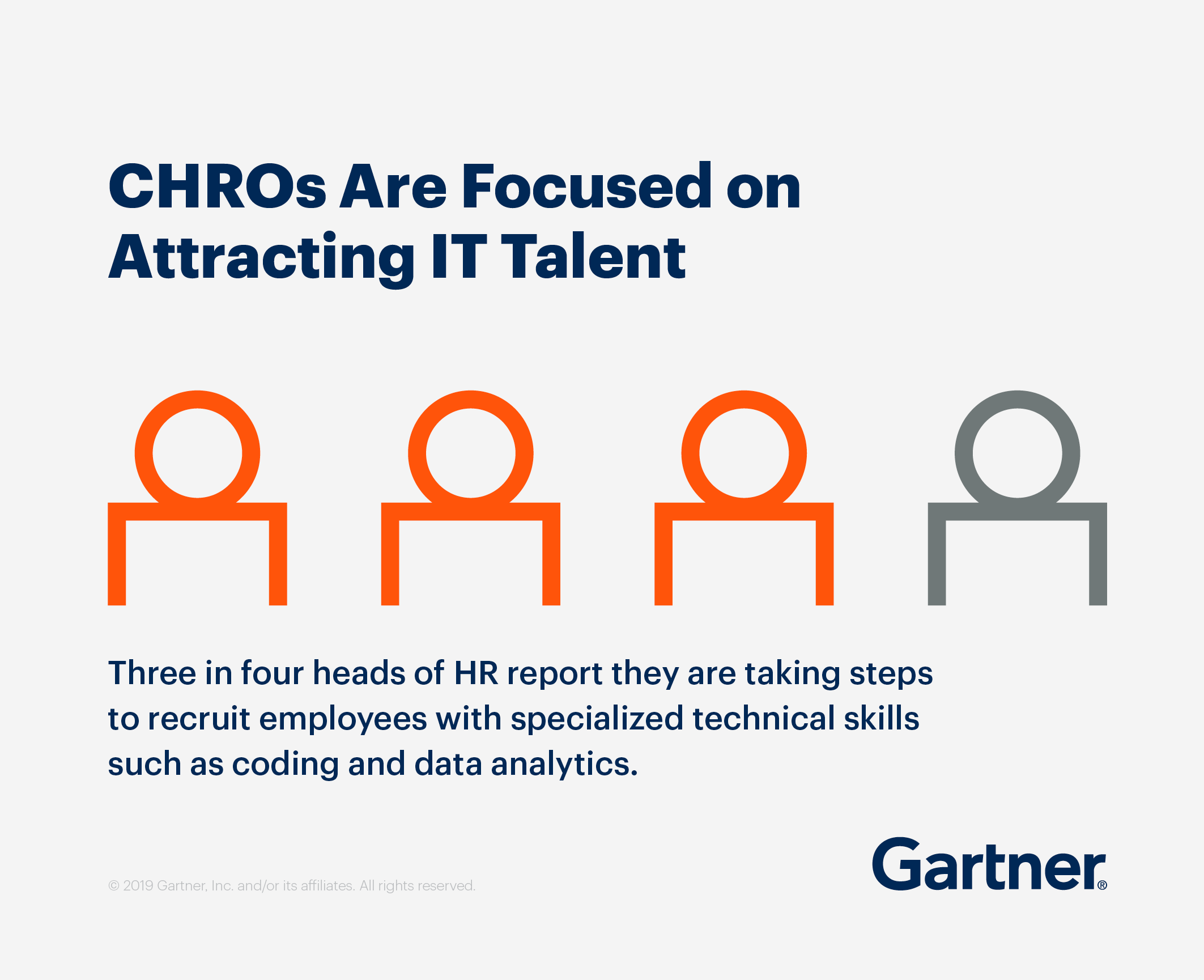CHROs are focused on attracting IT talent. Three in four heads of HR report they are taking steps to recruit employees with specialized technical skills such as coding and data analytics.