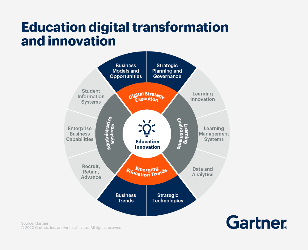 a chart showing education digital transformation and innovation