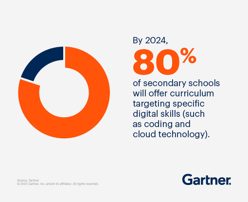 By 2024, 80% of secondary schools will offer curriculum targeting specific digital skills (such as coding and cloud technology).