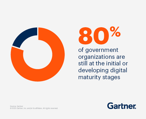80% of government organizations are still at the initial or developing digital maturity stages