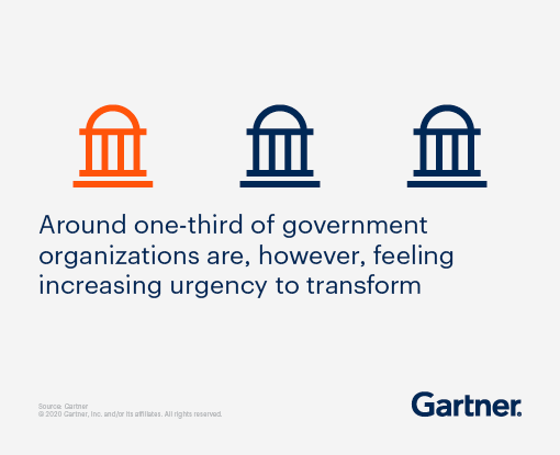 Around one-third of government organizations are, however, feeling increasing urgency to transform