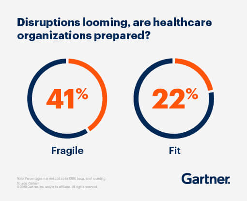 Disruptions looming, are healthcare organizations prepared? 41% reported that they are fragile, while 22% reported that they are fit.