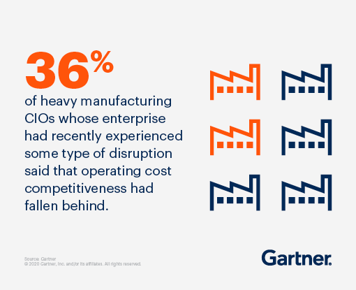36% of heavy manufacturing CIOs whose enterprise had recently experienced some type of disruption said that operating cost competitiveness had fallen behind