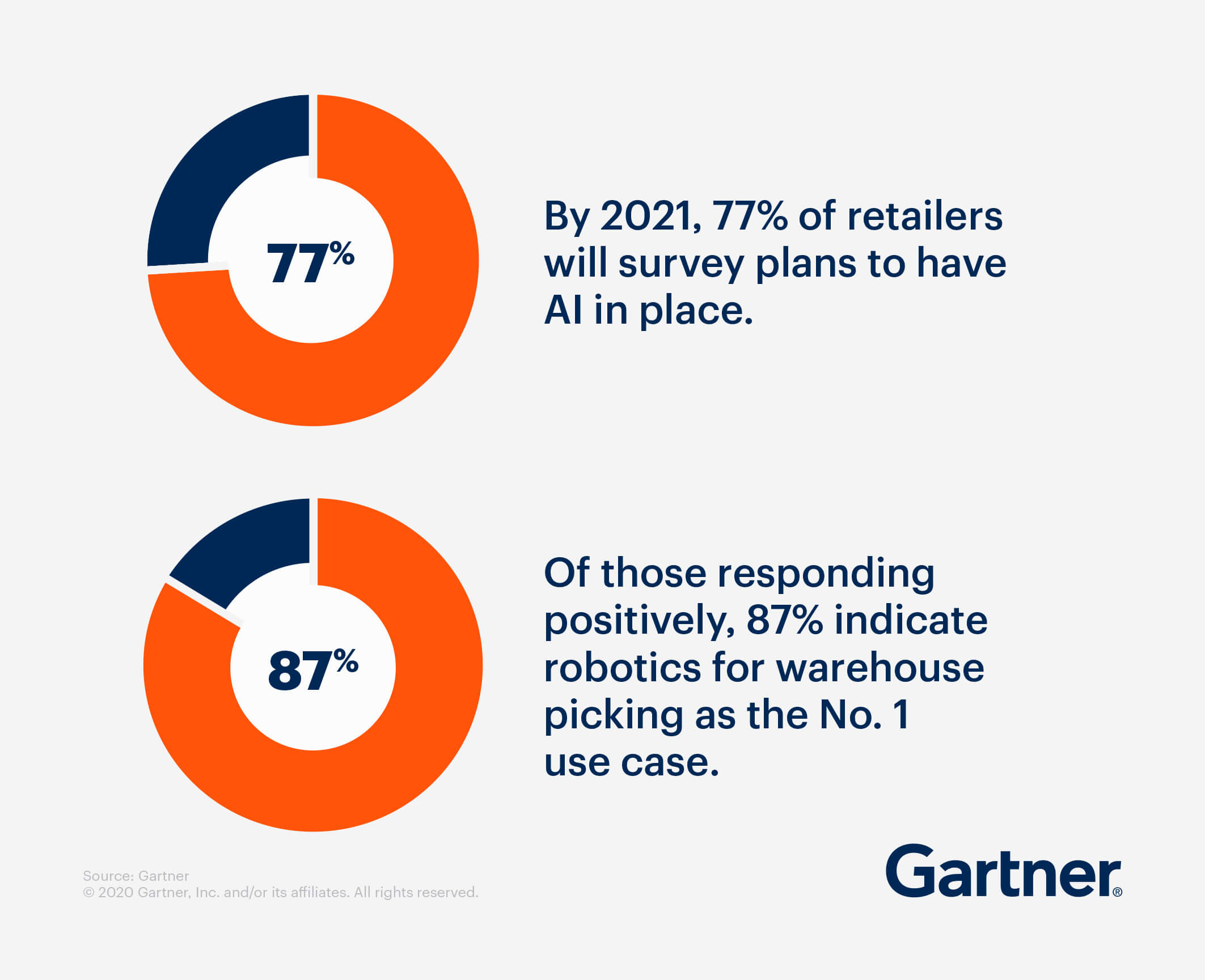 By 2021, 77% of retailers will survey plans to have AI in place. Of those responding positively, 87% indicate robotics for warehouse picking as the No. 1 use case.