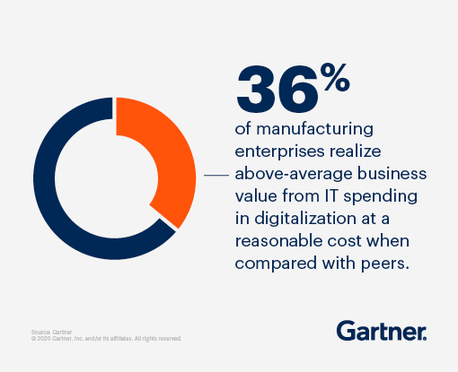 36% of manufacturing enterprises realize above-average business value from IT spending in digitalization at a reasonable cost when compared with peers.