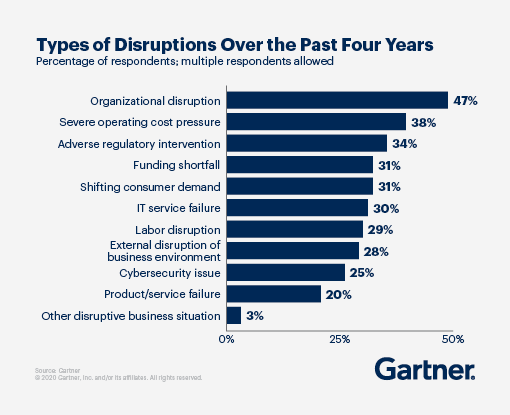 Types of Disruptions over the Past Four Years - Organizational disruption leads at 47%