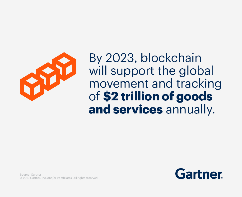 By 2023, blockchain will support the global movement and tracking of $2 trillion of goods and services annually.
