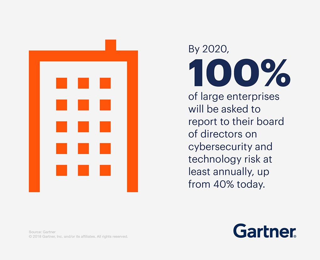 By 2020, 100% of large enterprises will be asked to report to their boards of directors on cybersecurity and technology risk at least annually, which is up from today's 40%.