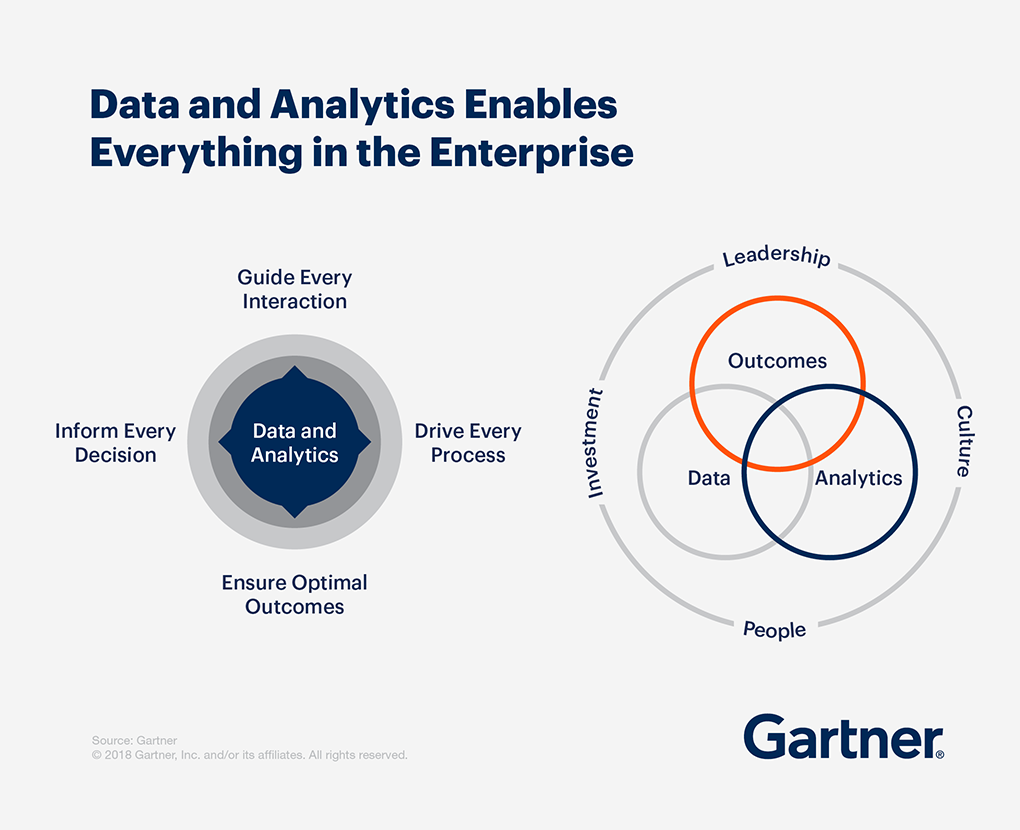 Gartner diagram showing how data and analytics enables everything in the enterprise