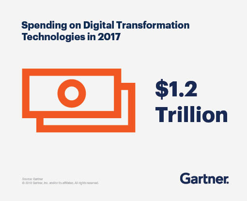 Spending on Digital Transformation Technologies in 2017 - $1.2 Trillion