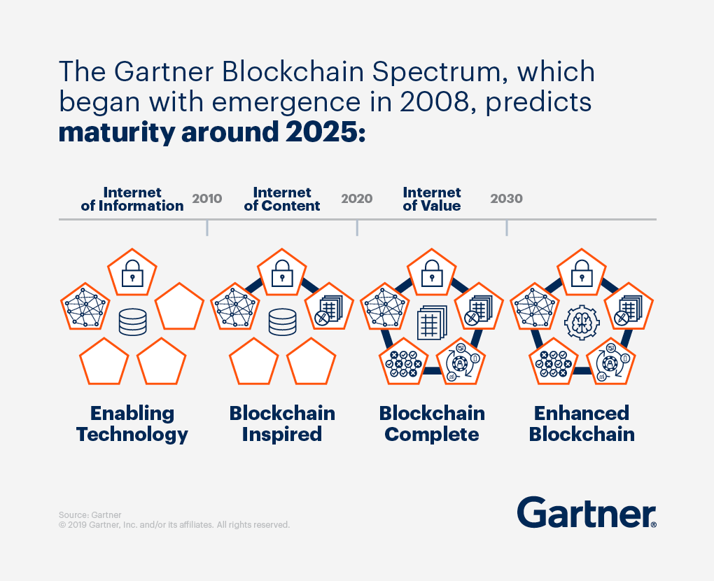 Graphic showing how The Gartner Blockchain Spectrum, which began with emergence in 2008, predicts maturity around 2025.
