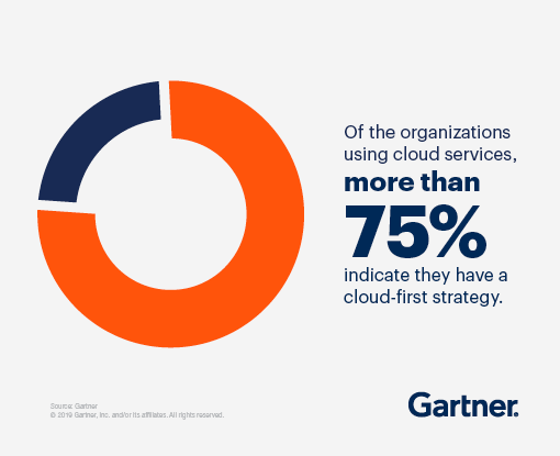 Graphic showing that more than 75% of the organizations using cloud services indicate they have a cloud-first strategy.