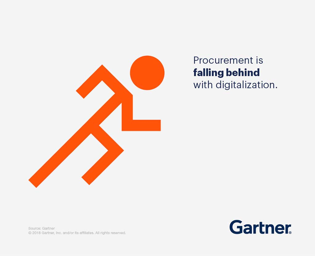 Procurement is falling behind with digitalization.