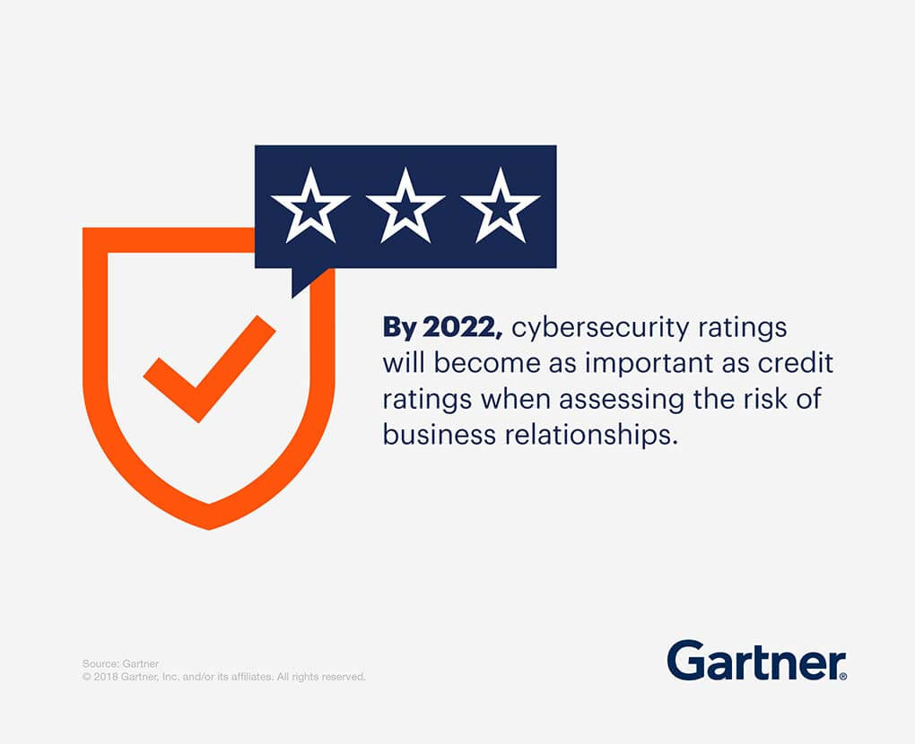 By 2022, cybersecurity ratings will become as important as credit ratings when assessing the risk of business relationships.