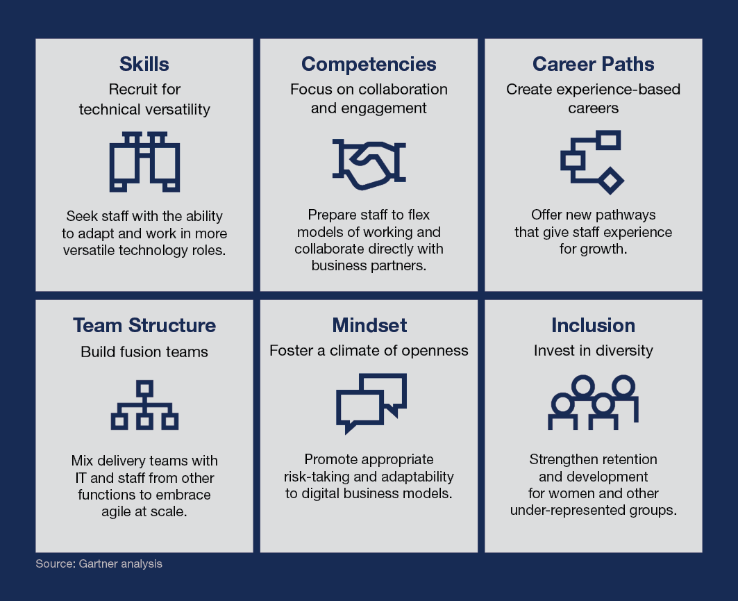 Skills: recruit for technical versatility, seek staff with the ability to adapt and work in more versatile technology roles. Competencies: Focus on collaboration and engagement, prepare staff to flex models of working and collaborate directly with business partners. Career paths: Create experience-based careers, offer new pathways that give staff experience for growth. Team structure: Build fusion teams, mix delivery teams with IT and staff from other functions to embrace agile scale. Mindset: Foster a climate of openness, promote appropriate risk-taking and adaptability to digital business models. Inclusion: Invest in diversity, strengthen retention and development for women and other under-represented groups.