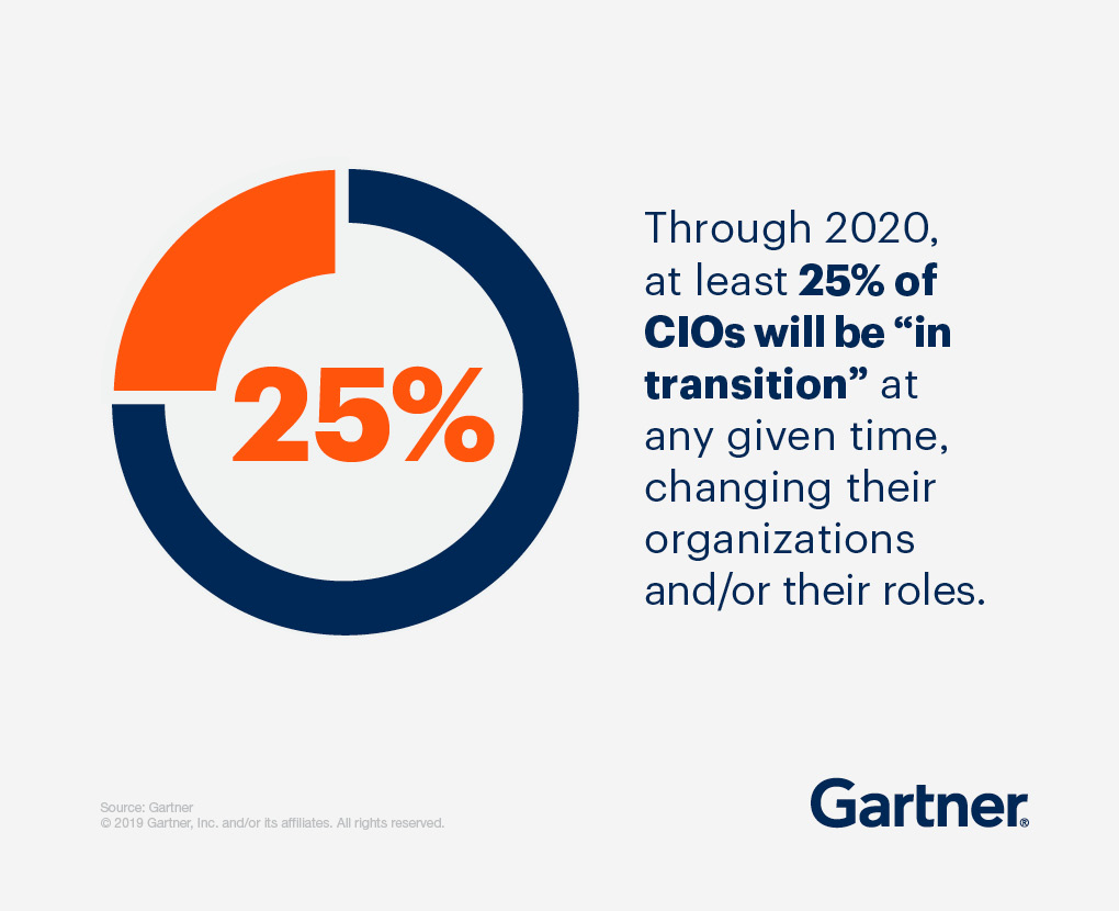 "Through 2020, at least 25% of CIOs will be ""in transition"" at any given time, changing their organizations and/or their roles."