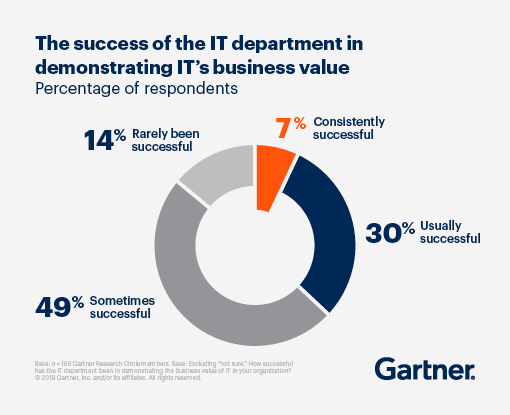 49% of respondents sais their IT department is sometimes successful in demonstrating IT's businss value, 30% said usually successful, 14% said they had rarely been successful and only 7% said they had consistently been successful.