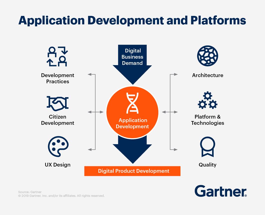 应用程序开发和平台 — 数字化业务需求要求开发应用程序,进而要求开发数字产品