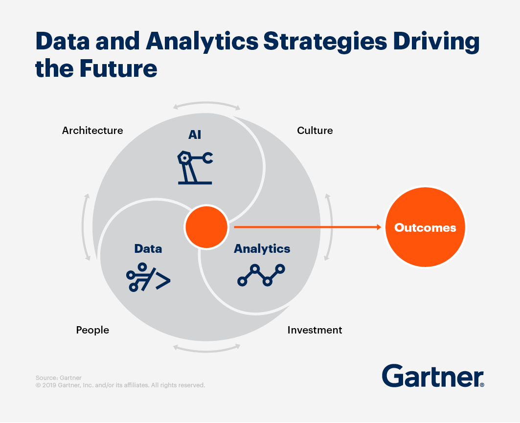 Data and Analytics Strategies driving the futureL AI, Data and Analytics combine to create outcomes