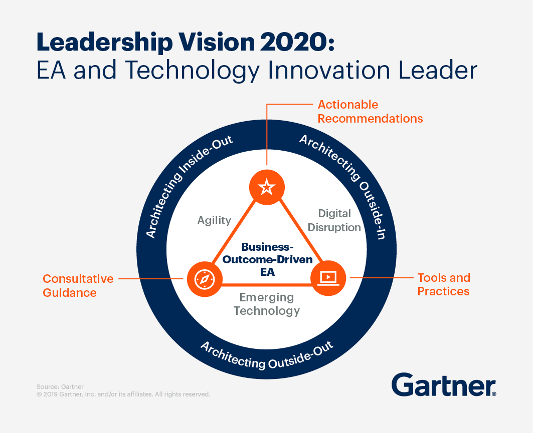 Leadership Vision 2020: EA and Technology Innovation Leader. Actionable recommendations, tools and practices and consultative guidance lead to business-outcome-driven EA.