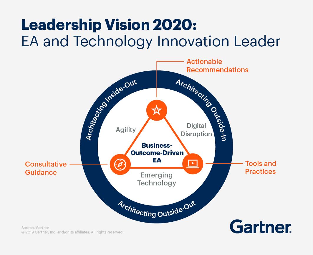 2020 年领导力愿景:EA 和技术创新领导者。可行的建议、工具和实践以及咨询指导将形成业务成果驱动型 EA。