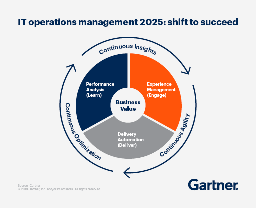 IT operations management 2025: shift to succeed -- continuous insights, continuous agility, and continuous optimization