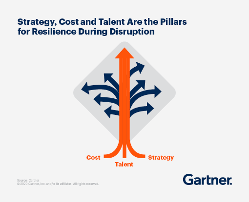 Strategy, cost and talent are the pillars for resilience during disruption