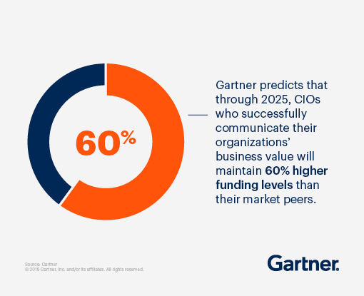 Gartner predicts that through 2025, CIOs who successfully communicate their organizations' business value will maintain 60% higher funding levels than their market peers.