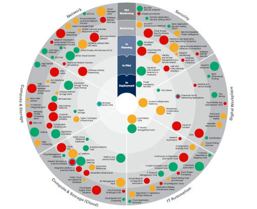 Emerging Technology Roadmap Bullseye