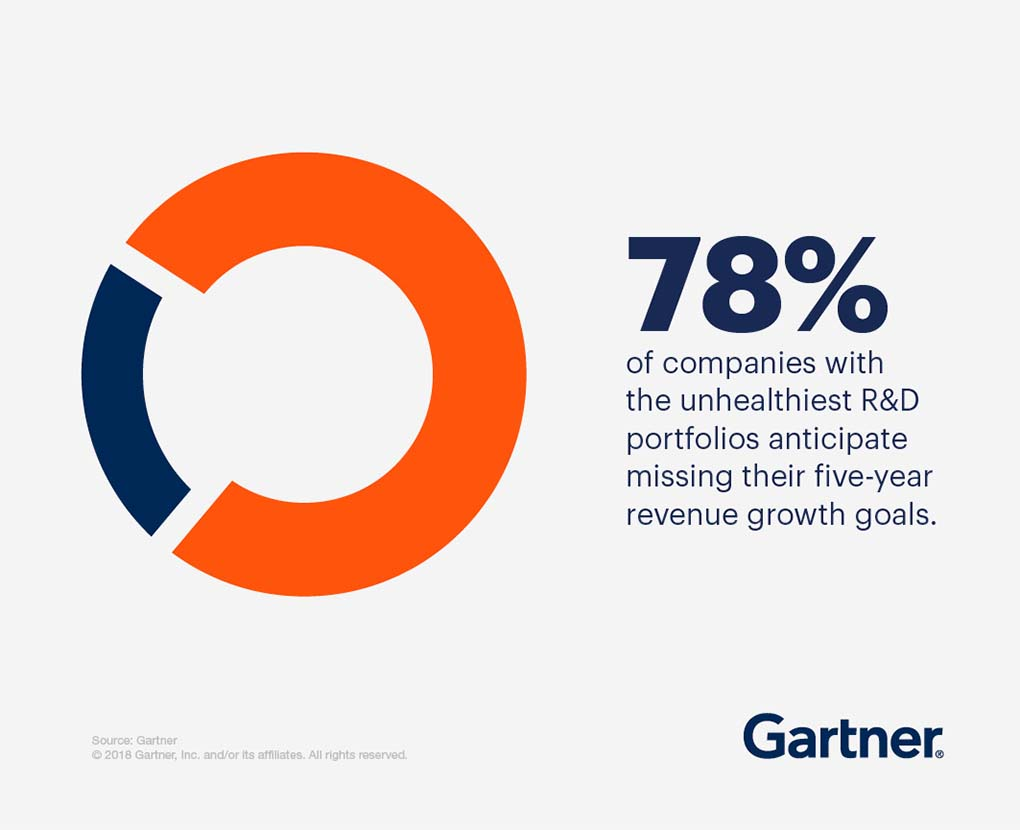 78% of companies with the unhealthiest R&D portfolios anticipate missing their five-year revenue growth goals.