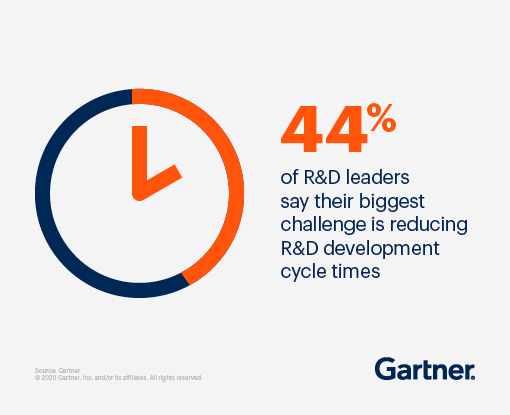 44% of R&D leaders say their biggest challenge is reducing R&D development cycle times.