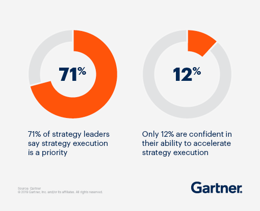 71% of strategy leaders say strategy execution is a priority. Only 12% are confident in their ability to accelerate strategy execution.