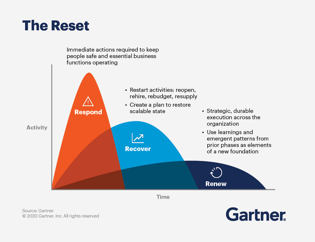 Reset your business strategy.