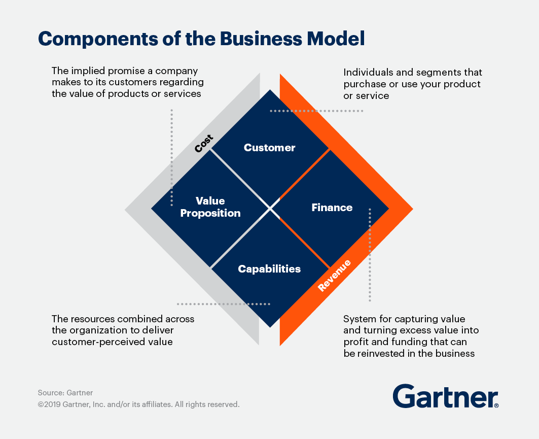 The impact culture can deliver on business outcomes