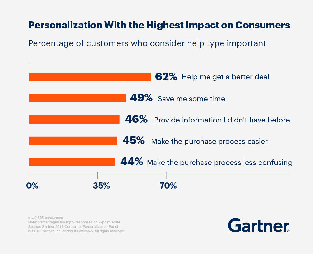 Personalization with the highest impact on consumers, chart of percentage of customers who consider help type important