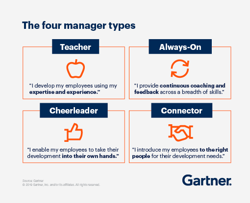 Graphic displaying the four manager types: Teacher, Always-On, Cheerleader, and Connector.